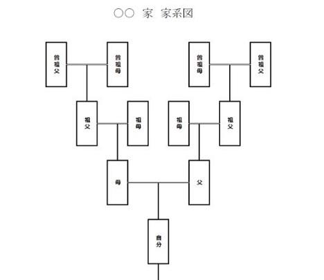 〔famico〕家系図テンプレート
